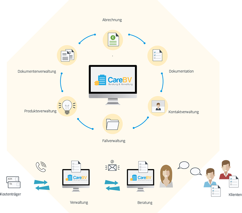 CareBV – Software für die Verwaltung, die Beratung und die Abrechnung