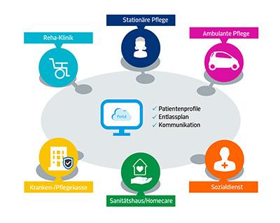 SereNaWeb – Digital Health im Rahmen sektorenübergreifender Nachsorge