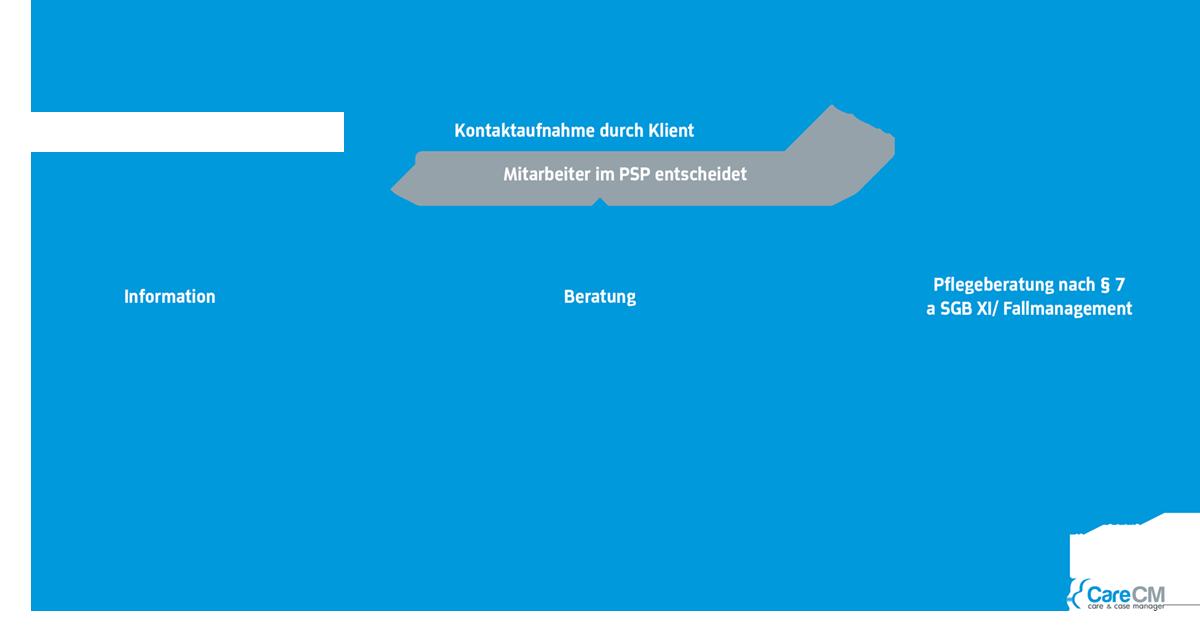 Beratungsprozesse in CareCM