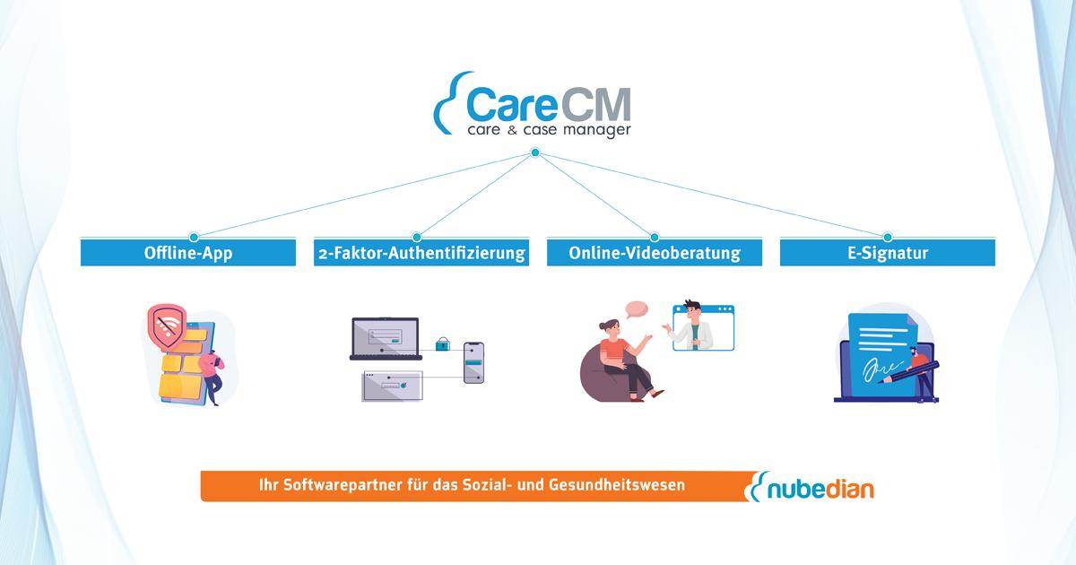 Erweiterung Software Pflegeberatung CareCM